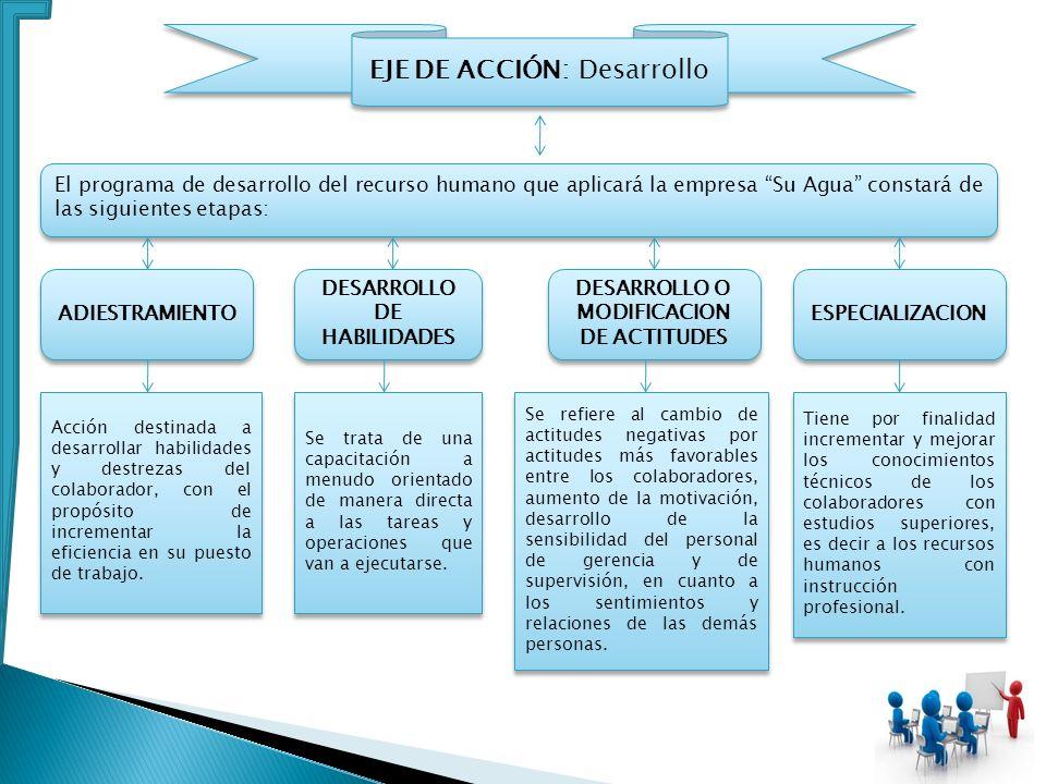 El programa de desarrollo del recurso humano que aplicará la empresa Su Agua constará de las siguientes etapas: ADIESTRAMIENTO DESARROLLO DE HABILIDAD