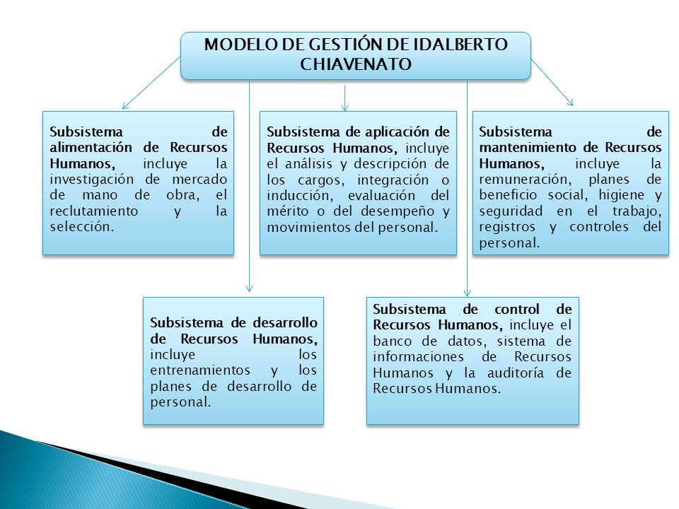 MODELO DE GESTIÓN DE IDALBERTO CHIAVENATO Subsistema de alimentación de Recursos Humanos, incluye la investigación de mercado de mano de obra, el recl