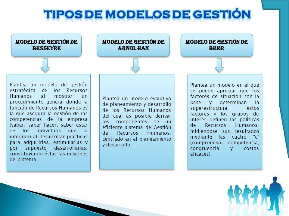 MODELO DE GESTIÓN DE BESSEYRE Plantea un modelo de gestión estratégica de los Recursos Humanos al mostrar un procedimiento general donde la función de