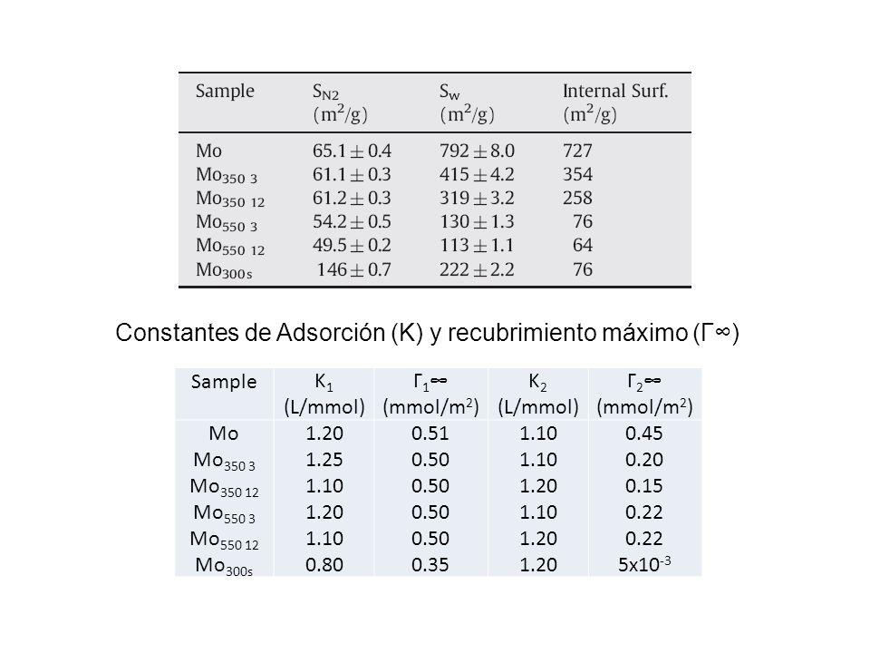 SampleK 1 (L/mmol) Γ 1 (mmol/m 2 ) K 2 (L/mmol) Γ 2 (mmol/m 2 ) Mo Mo 350 3 Mo 350 12 Mo 550 3 Mo 550 12 Mo 300s 1.20 1.25 1.10 1.20 1.10 0.80 0.51 0.