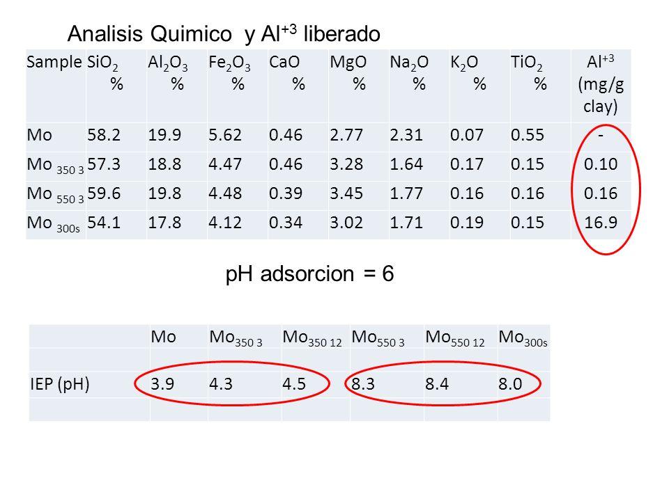 SampleSiO 2 % Al 2 O 3 % Fe 2 O 3 % CaO % MgO % Na 2 O % K2O%K2O% TiO 2 % Al +3 (mg/g clay) Mo58.219.95.620.462.772.310.070.55- Mo 350 3 57.318.84.470