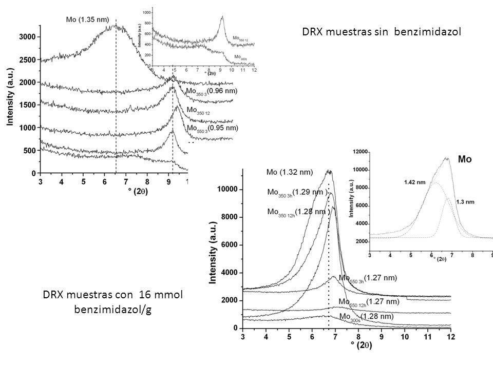 DRX muestras sin benzimidazol DRX muestras con 16 mmol benzimidazol/g