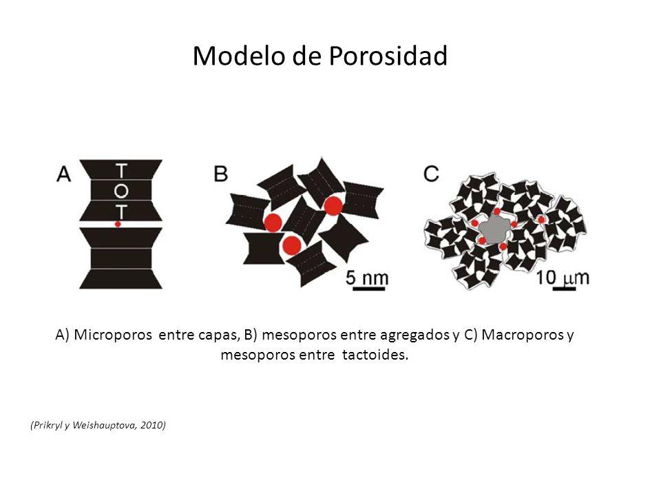 Modelo de Porosidad (Prikryl y Weishauptova, 2010) A) Microporos entre capas, B) mesoporos entre agregados y C) Macroporos y mesoporos entre tactoides