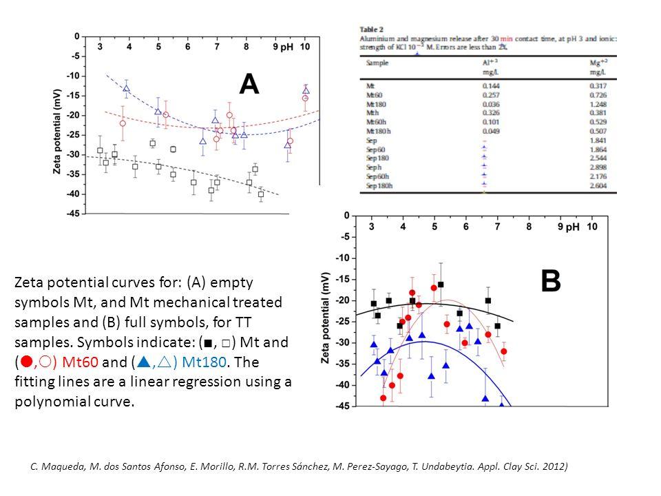 C. Maqueda, M. dos Santos Afonso, E. Morillo, R.M. Torres Sánchez, M. Perez-Sayago, T. Undabeytia. Appl. Clay Sci. 2012) Zeta potential curves for: (A
