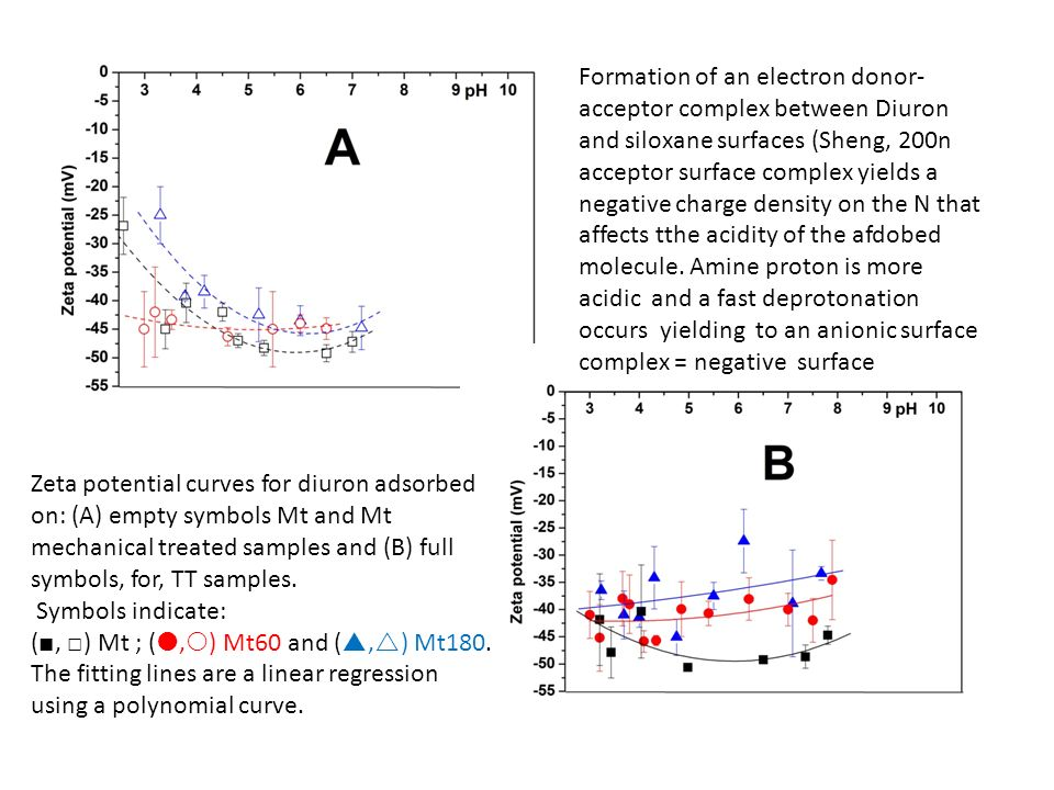 Zeta potential curves for diuron adsorbed on: (A) empty symbols Mt and Mt mechanical treated samples and (B) full symbols, for, TT samples. Symbols in