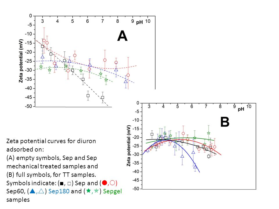 Zeta potential curves for diuron adsorbed on: (A) empty symbols, Sep and Sep mechanical treated samples and (B) full symbols, for TT samples. Symbols