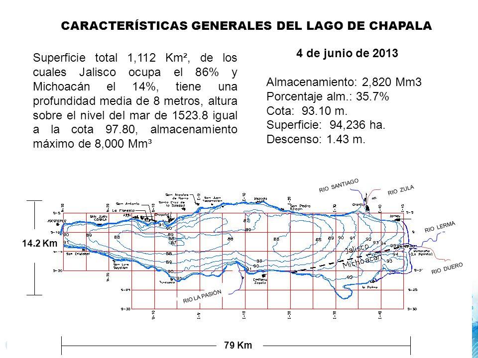 RIO LA PASIÓN RIO SANTIAGO RIO ZULA RIO LERMA RIO DUERO 79 Km 14.2 Km CARACTERÍSTICAS GENERALES DEL LAGO DE CHAPALA Superficie total 1,112 Km², de los cuales Jalisco ocupa el 86% y Michoacán el 14%, tiene una profundidad media de 8 metros, altura sobre el nivel del mar de 1523.8 igual a la cota 97.80, almacenamiento máximo de 8,000 Mm³ 4 de junio de 2013 Almacenamiento: 2,820 Mm3 Porcentaje alm.: 35.7% Cota: 93.10 m.