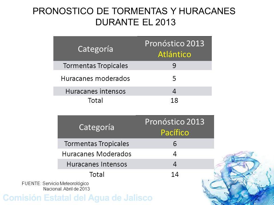 Categoría Pronóstico 2013 Atlántico Tormentas Tropicales9 Huracanes moderados5 Huracanes intensos4 Total18 Categoría Pronóstico 2013 Pacífico Tormentas Tropicales6 Huracanes Moderados4 Huracanes Intensos4 Total14 PRONOSTICO DE TORMENTAS Y HURACANES DURANTE EL 2013 FUENTE: Servicio Meteorológico Nacional.