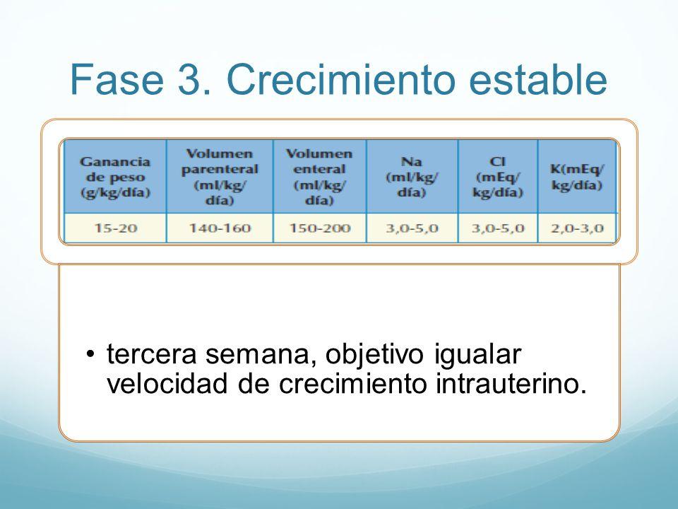Fase 3. Crecimiento estable tercera semana, objetivo igualar velocidad de crecimiento intrauterino.