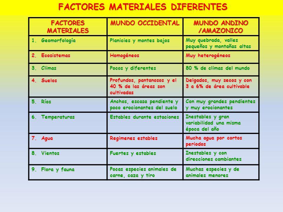 FACTORES MATERIALES MUNDO OCCIDENTAL MUNDO ANDINO /AMAZONICO 1. Geomorfología Planicies y montes bajos Muy quebrada, valles pequeños y montañas altas