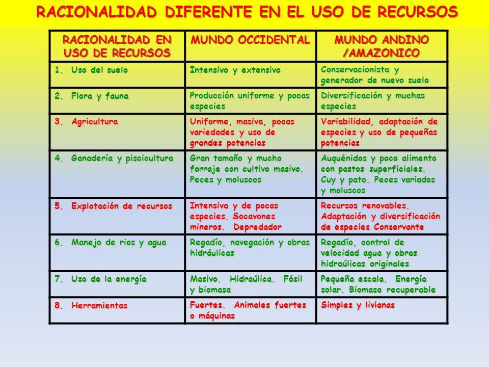RACIONALIDAD EN USO DE RECURSOS MUNDO OCCIDENTAL MUNDO ANDINO /AMAZONICO 1. Uso del suelo Intensivo y extensivo Conservacionista y generador de nuevo