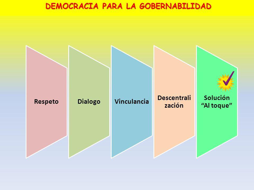 RespetoDialogoVinculancia Descentrali zación Solución Al toque DEMOCRACIA PARA LA GOBERNABILIDAD