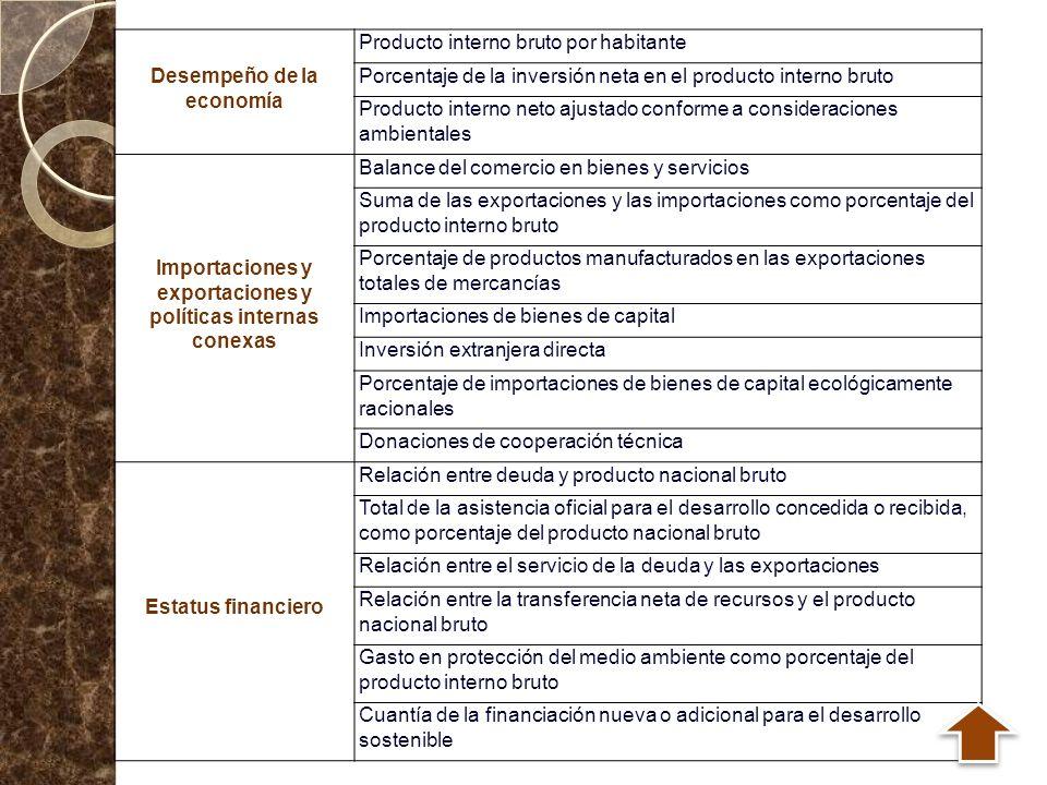 Desempeño de la economía Producto interno bruto por habitante Porcentaje de la inversión neta en el producto interno bruto Producto interno neto ajust