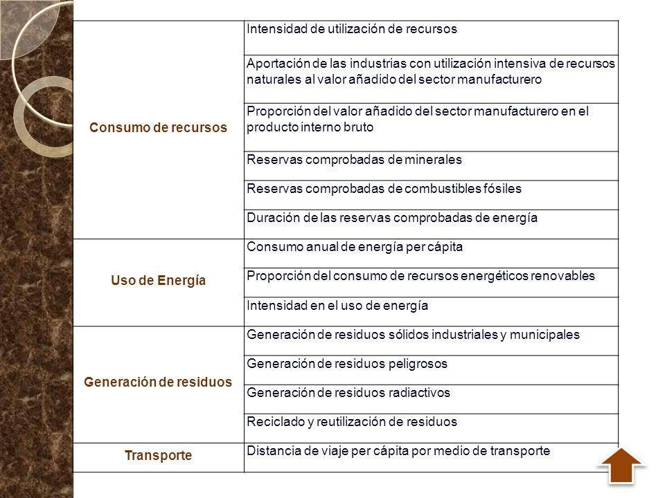 Consumo de recursos Intensidad de utilización de recursos Aportación de las industrias con utilización intensiva de recursos naturales al valor añadid