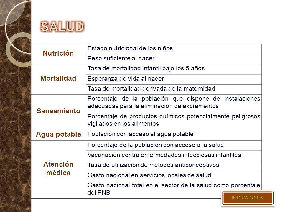 Nutrición Estado nutricional de los niños Peso suficiente al nacer Mortalidad Tasa de mortalidad infantil bajo los 5 años Esperanza de vida al nacer T