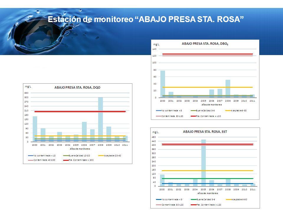 Estación de monitoreo ABAJO PRESA STA. ROSA