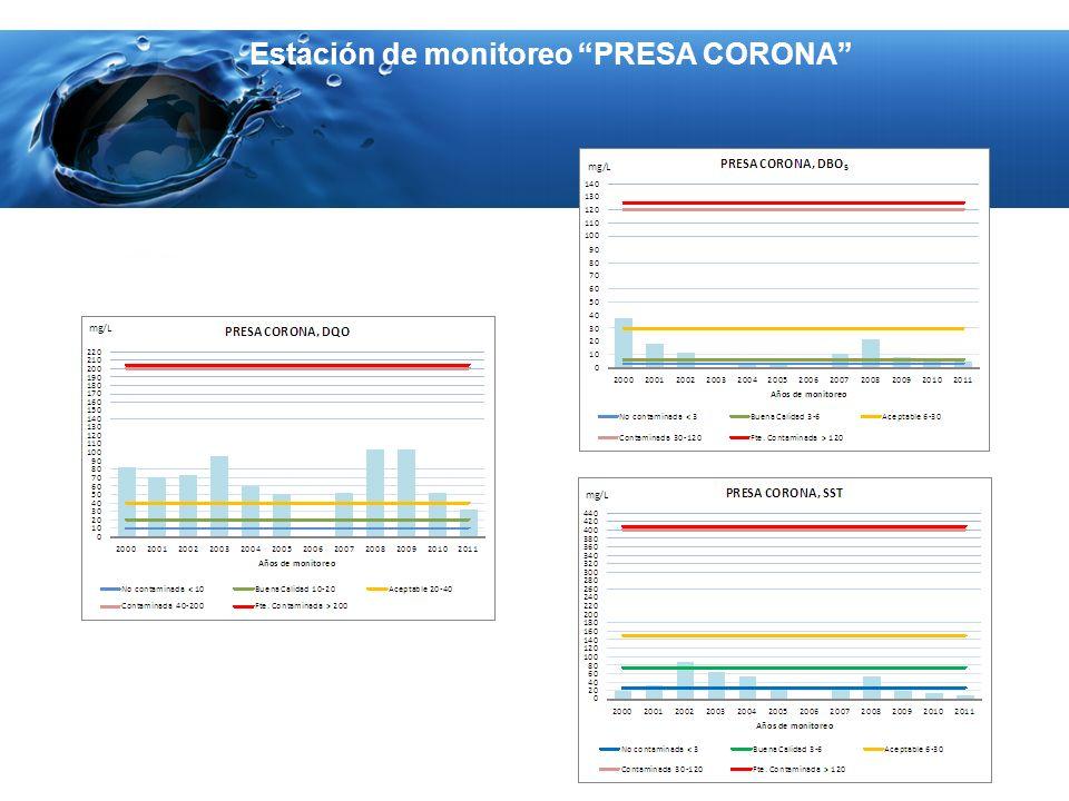 Estación de monitoreo PRESA CORONA