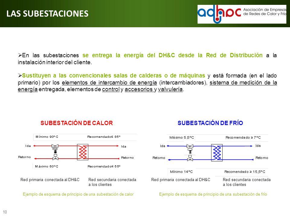 10 SUBESTACIÓN DE FRÍO Red secundaria conectada a los clientes SUBESTACIÓN DE CALOR Red primaria conectada al DH&CRed secundaria conectada a los clien