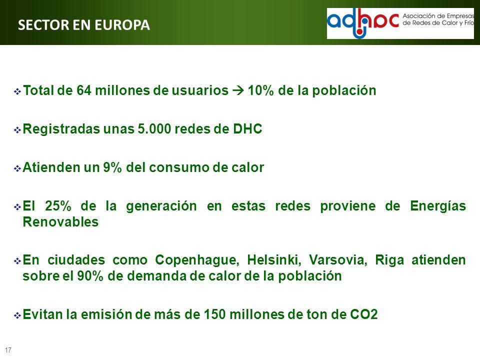 17 SECTOR EN EUROPA Total de 64 millones de usuarios 10% de la población Registradas unas 5.000 redes de DHC Atienden un 9% del consumo de calor El 25