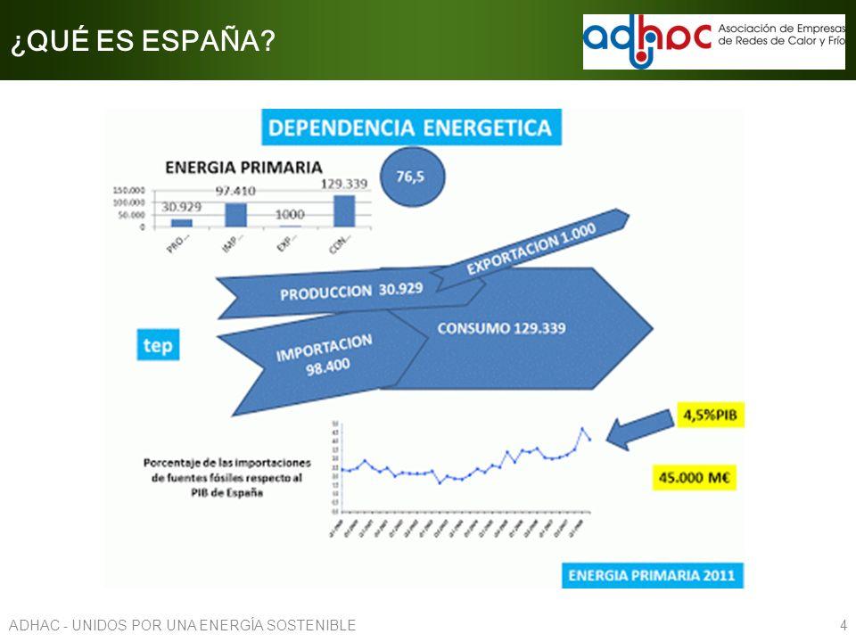 ¿QUÉ ES ESPAÑA? 4ADHAC - UNIDOS POR UNA ENERGÍA SOSTENIBLE