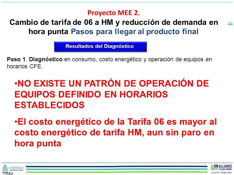 Paso 1. Diagnóstico en consumo, costo energético y operación de equipos en horarios CFE. NO EXISTE UN PATRÓN DE OPERACIÓN DE EQUIPOS DEFINIDO EN HORAR
