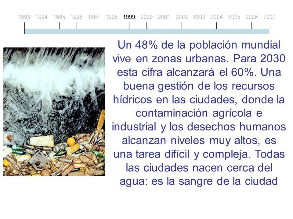 199319941995199619971998 1999 20002001200220032004200520062007 Un 48% de la población mundial vive en zonas urbanas.