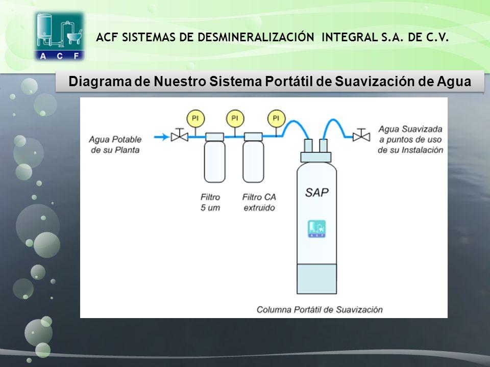 ACF SISTEMAS DE DESMINERALIZACIÓN INTEGRAL S.A. DE C.V. Diagrama de Nuestro Sistema Portátil de Suavización de Agua