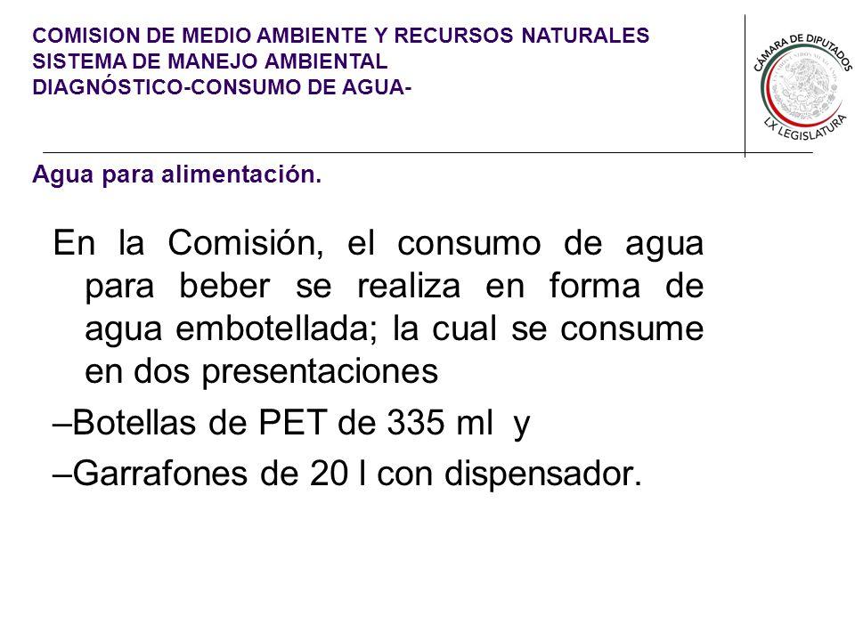 COMISION DE MEDIO AMBIENTE Y RECURSOS NATURALES SISTEMA DE MANEJO AMBIENTAL DIAGNÓSTICO-CONSUMO DE AGUA- Agua para alimentación. En la Comisión, el co