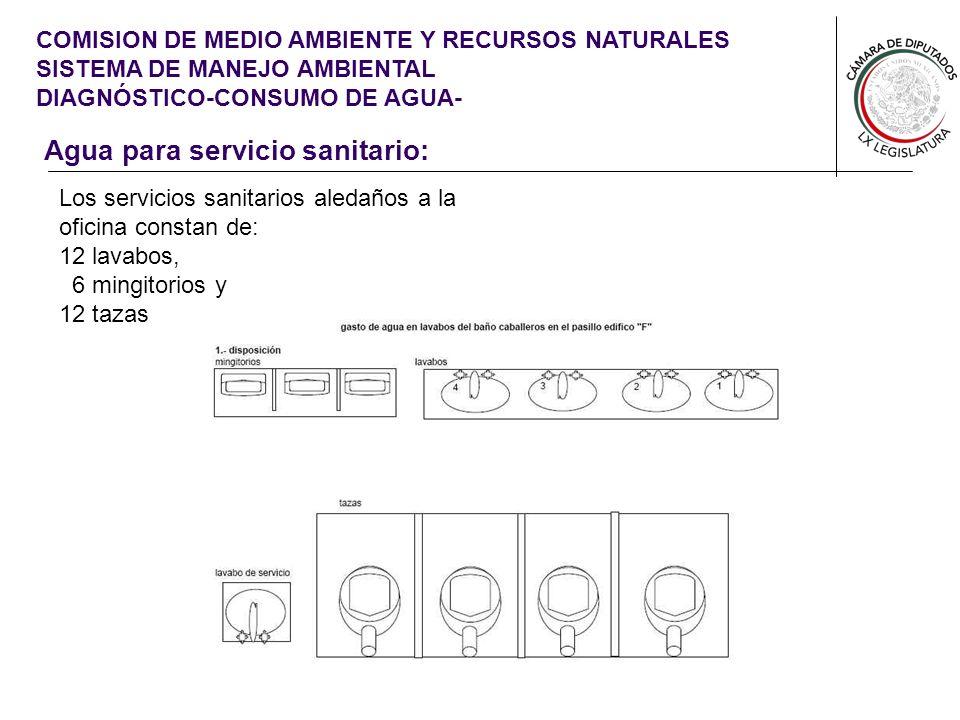 COMISION DE MEDIO AMBIENTE Y RECURSOS NATURALES SISTEMA DE MANEJO AMBIENTAL DIAGNÓSTICO-CONSUMO DE AGUA- Metodología para calcular el gasto de agua en servicios sanitarios A través de la encuesta se obtuvo el promedio de uso por persona de los diferentes servicios sanitarios.(lavado de manos, lavado de utensilios, uso de tasa sanitaria y mingitorio) El gasto de agua de los grifos de los lavabos se calculo mediante mediciones directas del gasto de las llaves de los lavabos.