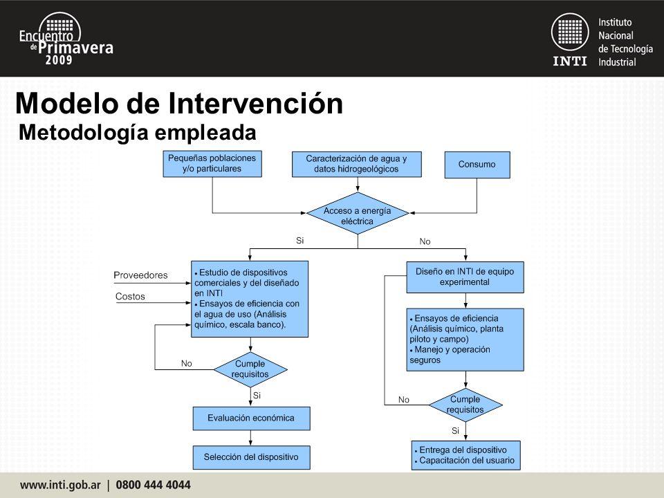 Metodología empleada Modelo de Intervención