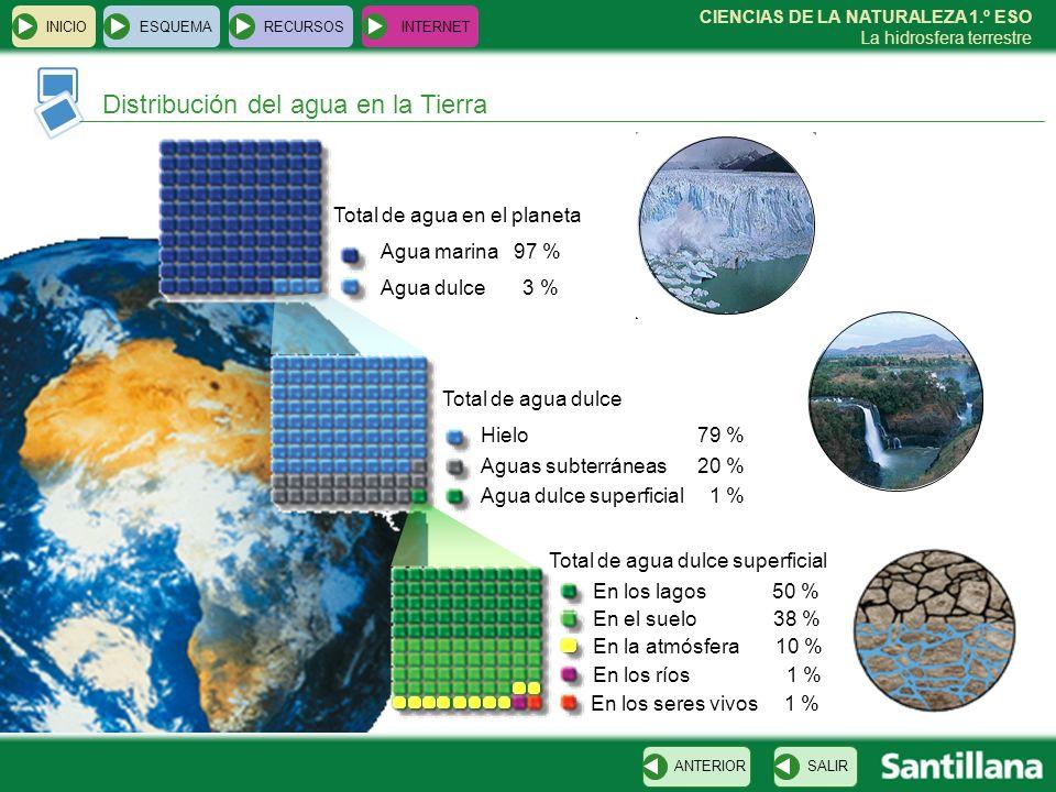 CIENCIAS DE LA NATURALEZA 1.º ESO La hidrosfera terrestre Distribución del agua en la Tierra INICIOESQUEMARECURSOSINTERNET SALIRANTERIOR Total de agua