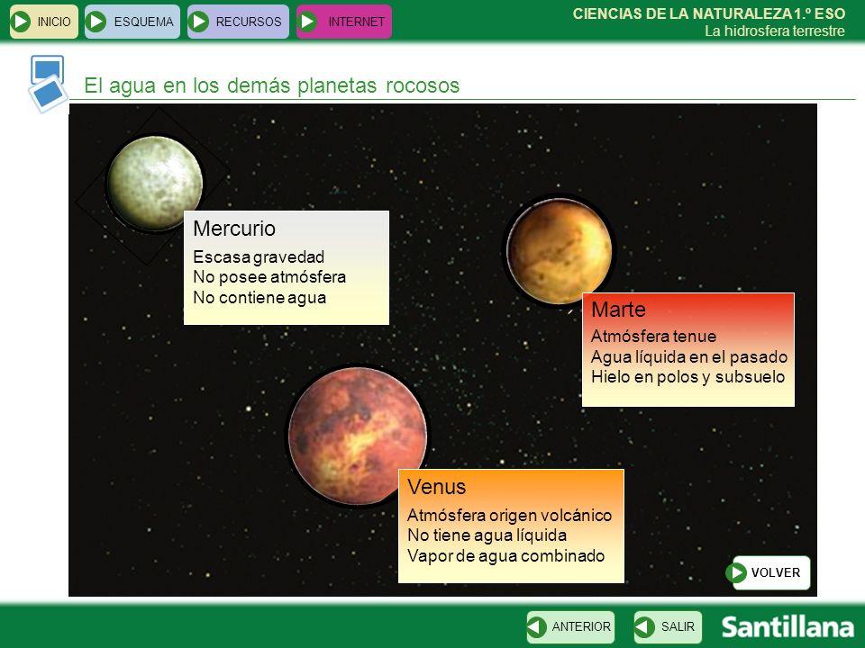 CIENCIAS DE LA NATURALEZA 1.º ESO La hidrosfera terrestre INICIOESQUEMARECURSOSINTERNET El agua en los demás planetas rocosos SALIRANTERIOR VOLVER Mer