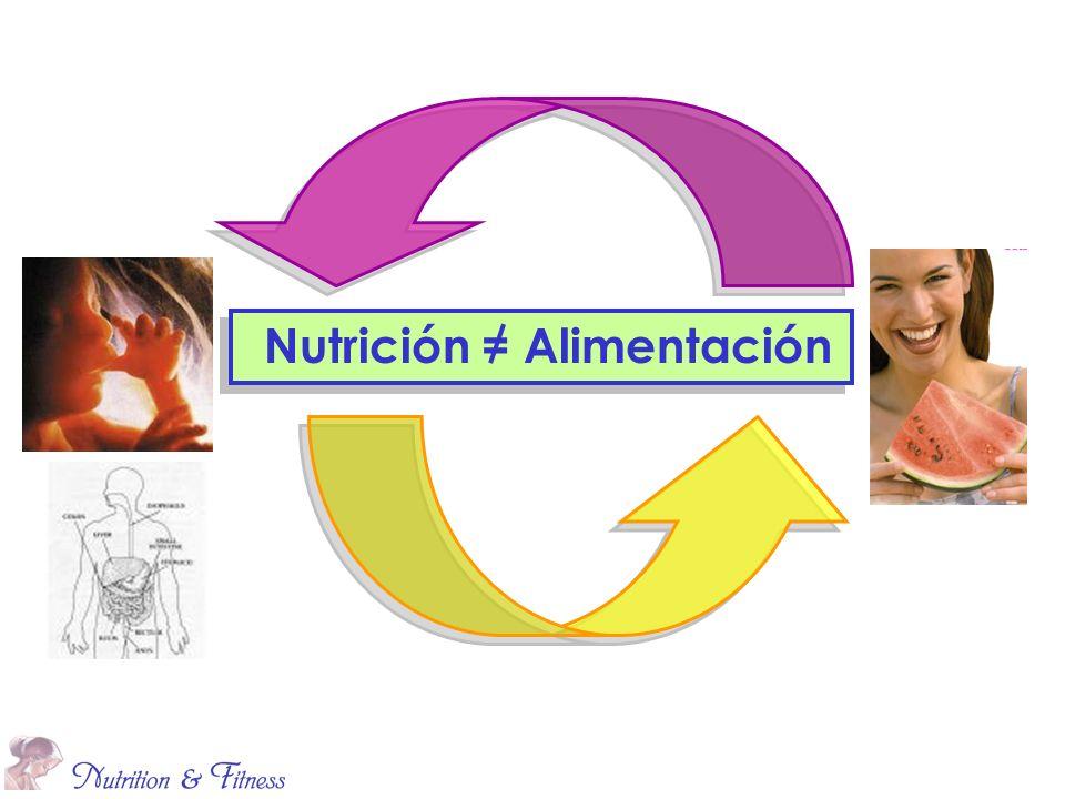 Nutrición = Alimentación