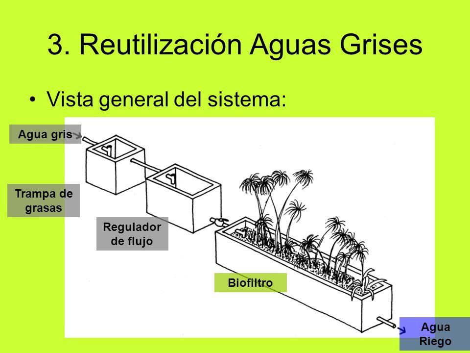 Vista general del sistema: 3. Reutilización Aguas Grises Agua gris Agua Riego Trampa de grasas Regulador de flujo Biofiltro