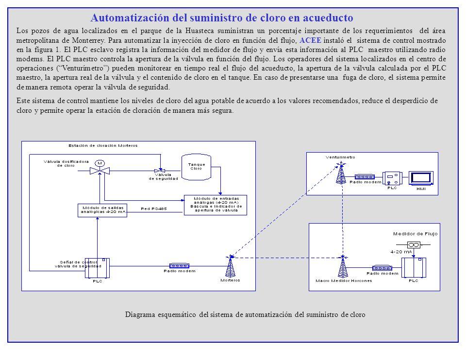 Automatización del suministro de cloro en acueducto Los pozos de agua localizados en el parque de la Huasteca suministran un porcentaje importante de