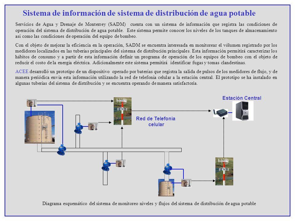 Servicios de Agua y Drenaje de Monterrey (SADM) cuenta con un sistema de información que registra las condiciones de operación del sistema de distribu