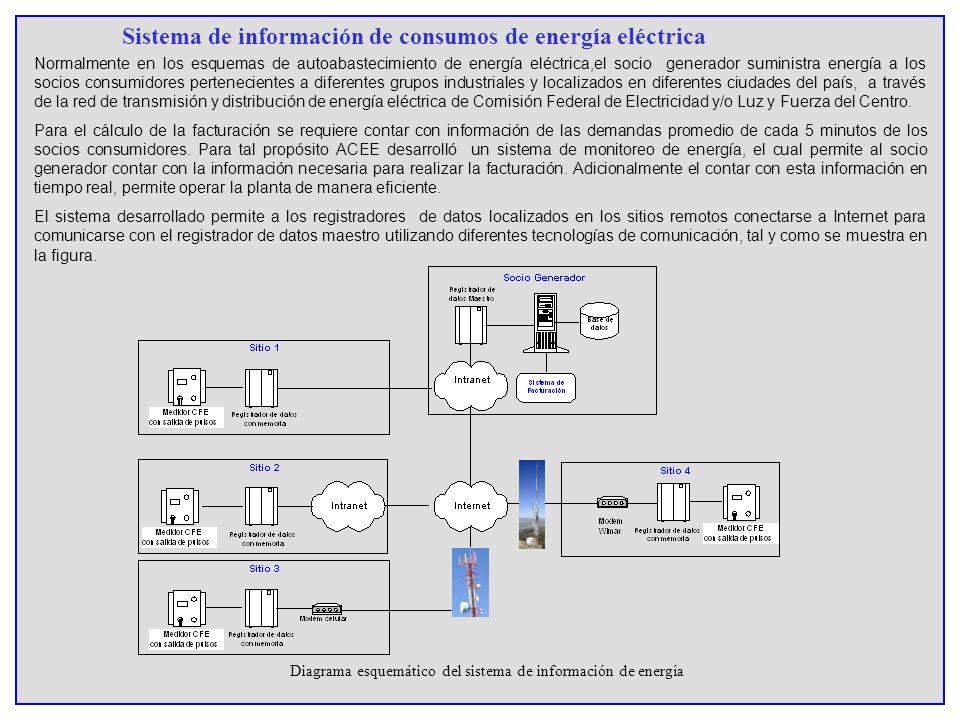 Sistema de información de consumos de energía eléctrica Normalmente en los esquemas de autoabastecimiento de energía eléctrica,el socio generador sumi