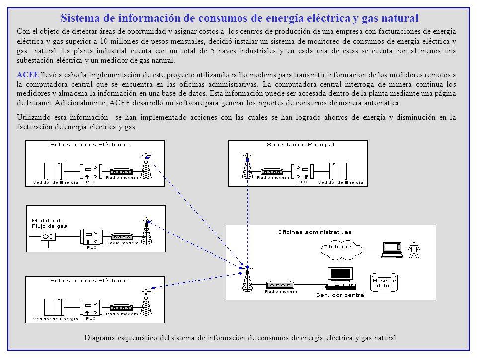 Sistema de información de consumos de energía eléctrica y gas natural Con el objeto de detectar áreas de oportunidad y asignar costos a los centros de
