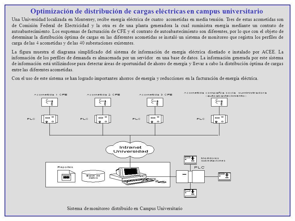 Optimización de distribución de cargas eléctricas en campus universitario Una Universidad localizada en Monterrey, recibe energía eléctrica de cuatro