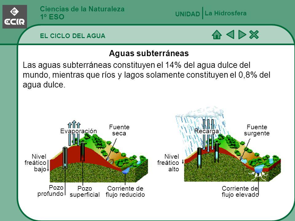 Ciencias de la Naturaleza 1º ESO La Hidrosfera UNIDAD EL CICLO DEL AGUA El modelado del paisaje Erosión por el agua líquida.Disolución de las rocas.Erosión por el hielo.