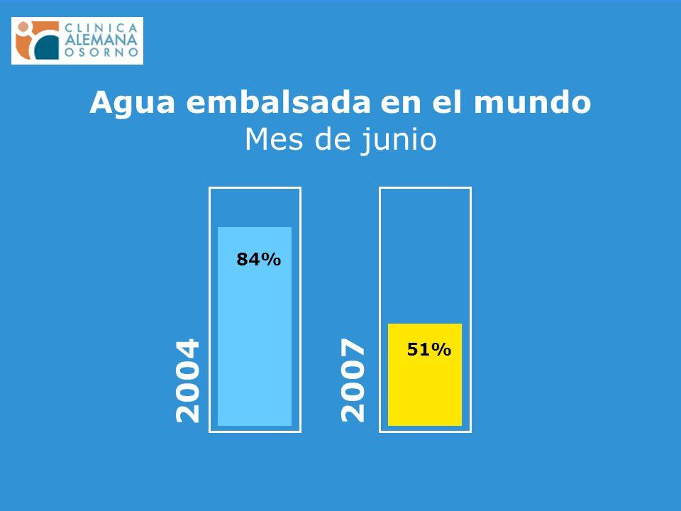 84% 2004 51% 2007 Agua embalsada en el mundo Mes de junio