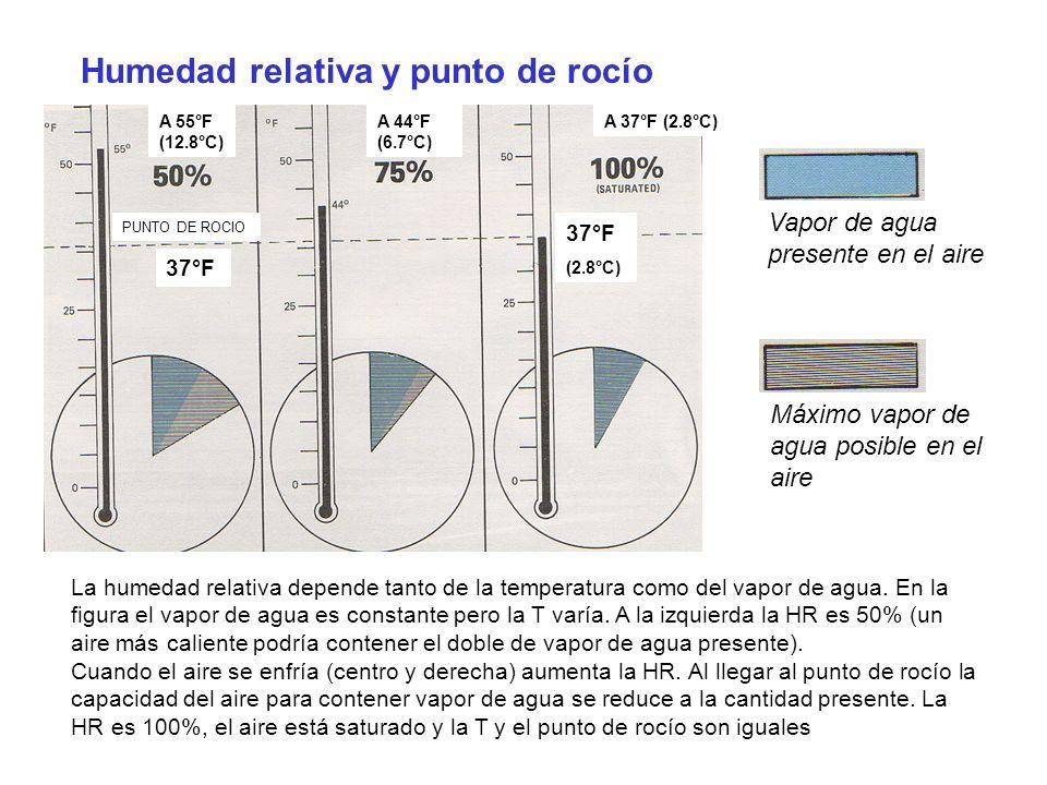 La humedad relativa depende tanto de la temperatura como del vapor de agua. En la figura el vapor de agua es constante pero la T varía. A la izquierda