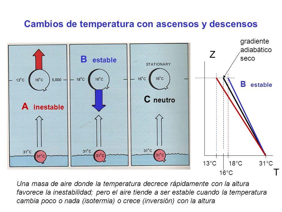 Cambios de temperatura con ascensos y descensos A inestable B estable T Z C neutro B estable 31°C13°C18°C 16°C gradiente adiabático seco Una masa de aire donde la temperatura decrece rápidamente con la altura favorece la inestabilidad; pero el aire tiende a ser estable cuando la temperatura cambia poco o nada (isotermia) o crece (inversión) con la altura