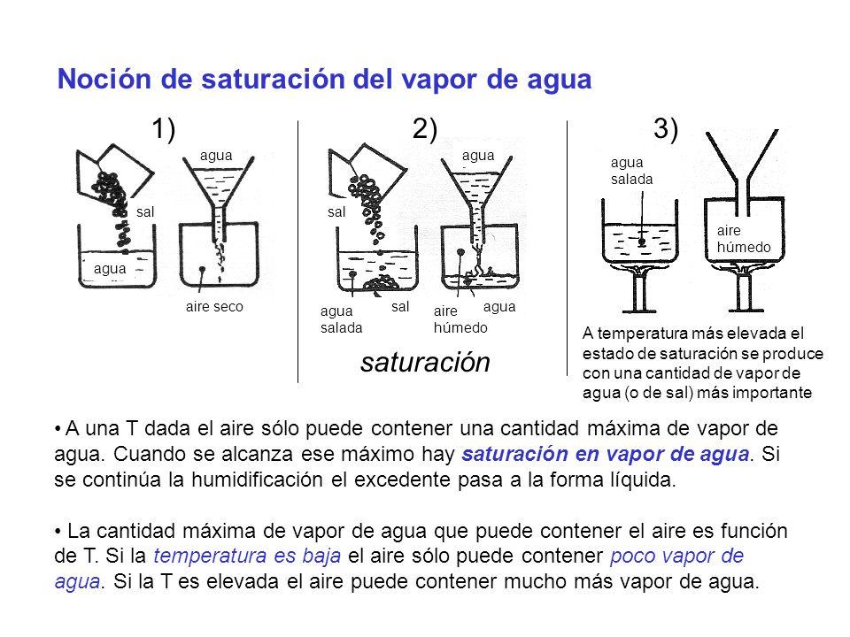 Noción de saturación del vapor de agua 1)2)3) saturación agua agua salada sal agua salada aire seco aire húmedo agua A temperatura más elevada el estado de saturación se produce con una cantidad de vapor de agua (o de sal) más importante A una T dada el aire sólo puede contener una cantidad máxima de vapor de agua.