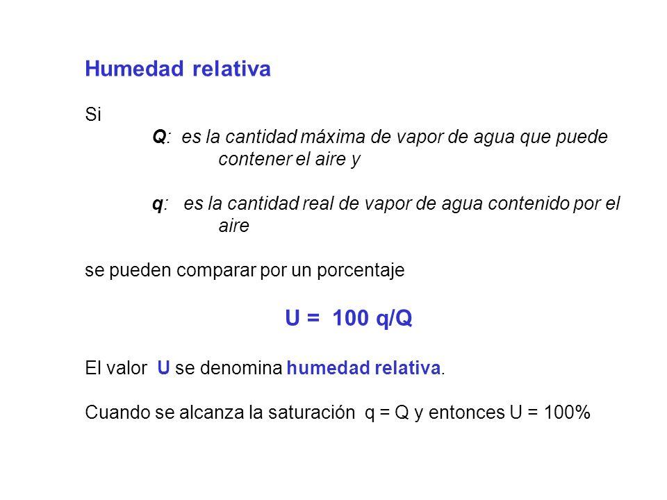 Humedad relativa Si Q: es la cantidad máxima de vapor de agua que puede contener el aire y q: es la cantidad real de vapor de agua contenido por el aire se pueden comparar por un porcentaje U = 100 q/Q El valor U se denomina humedad relativa.