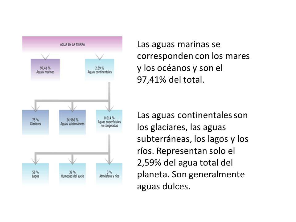 Las aguas marinas se corresponden con los mares y los océanos y son el 97,41% del total. Las aguas continentales son los glaciares, las aguas subterrá
