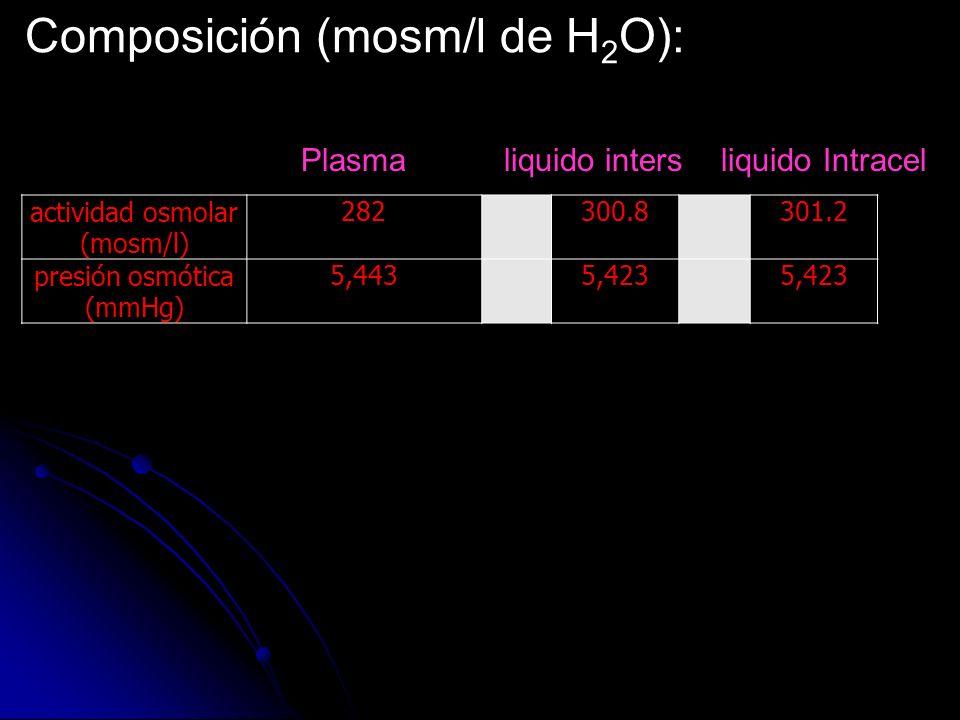 Composición (mosm/l de H 2 O): actividad osmolar (mosm/l) 282300.8301.2 presión osmótica (mmHg) 5,4435,423 Plasma liquido intersliquido Intracel
