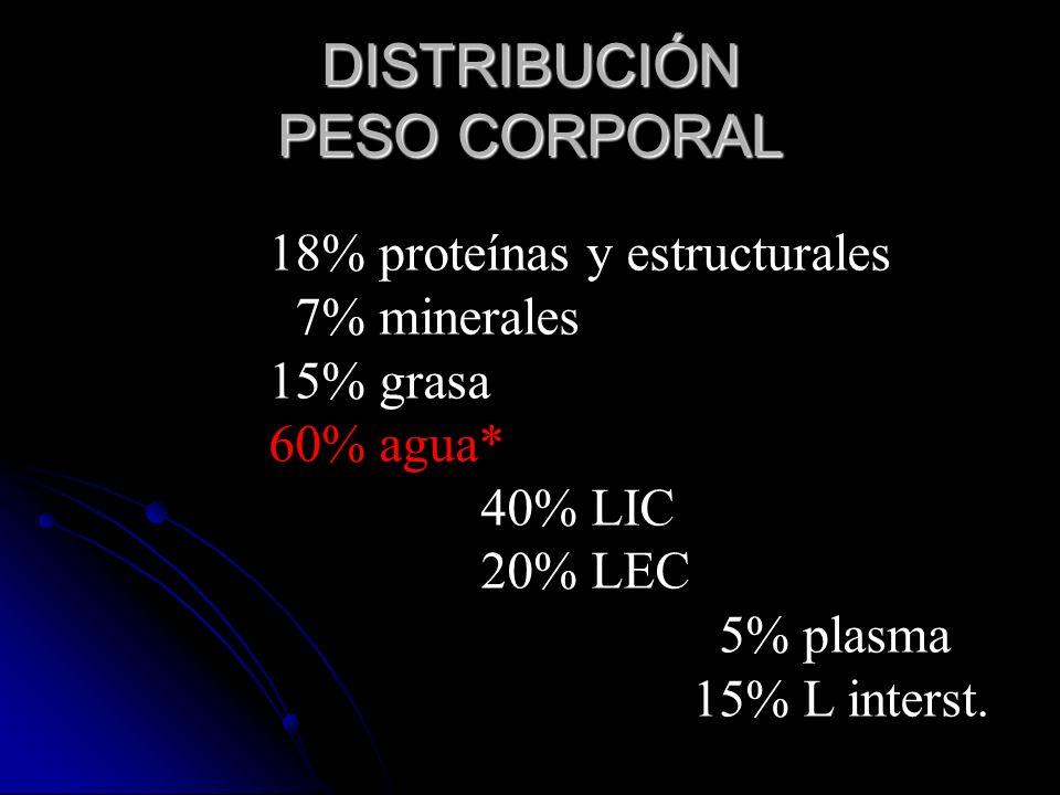DISTRIBUCIÓN PESO CORPORAL 18% proteínas y estructurales 7% minerales 15% grasa 60% agua* 40% LIC 20% LEC 5% plasma 15% L interst.
