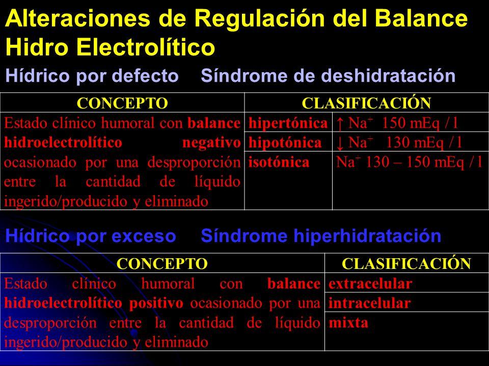 CONCEPTOCLASIFICACIÓN Estado clínico humoral con balance hidroelectrolítico negativo ocasionado por una desproporción entre la cantidad de líquido ing
