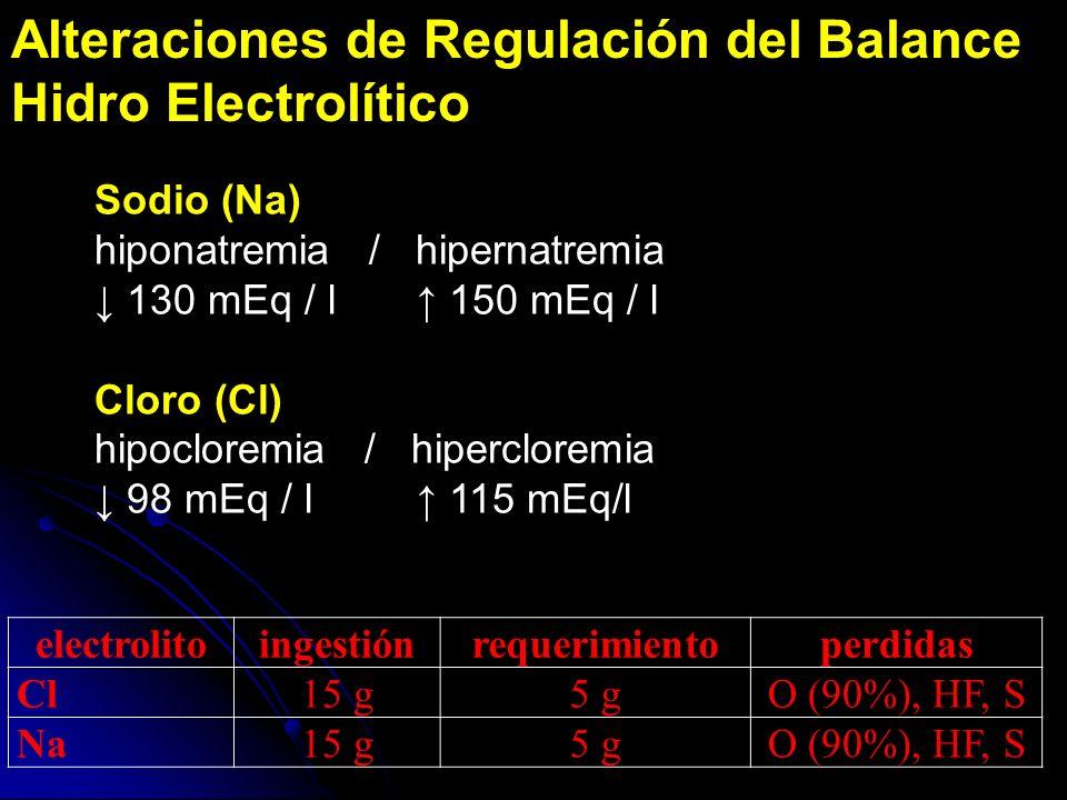 Alteraciones de Regulación del Balance Hidro Electrolítico electrolitoingestiónrequerimientoperdidas Cl15 g5 gO (90%), HF, S Na15 g5 gO (90%), HF, S S